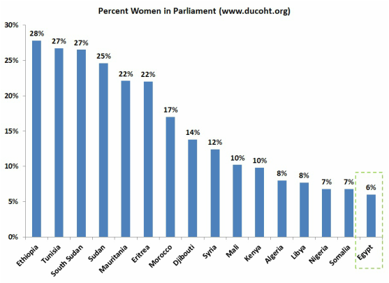 Female Representation in Parliament (Africa, Middle East and Egypt)