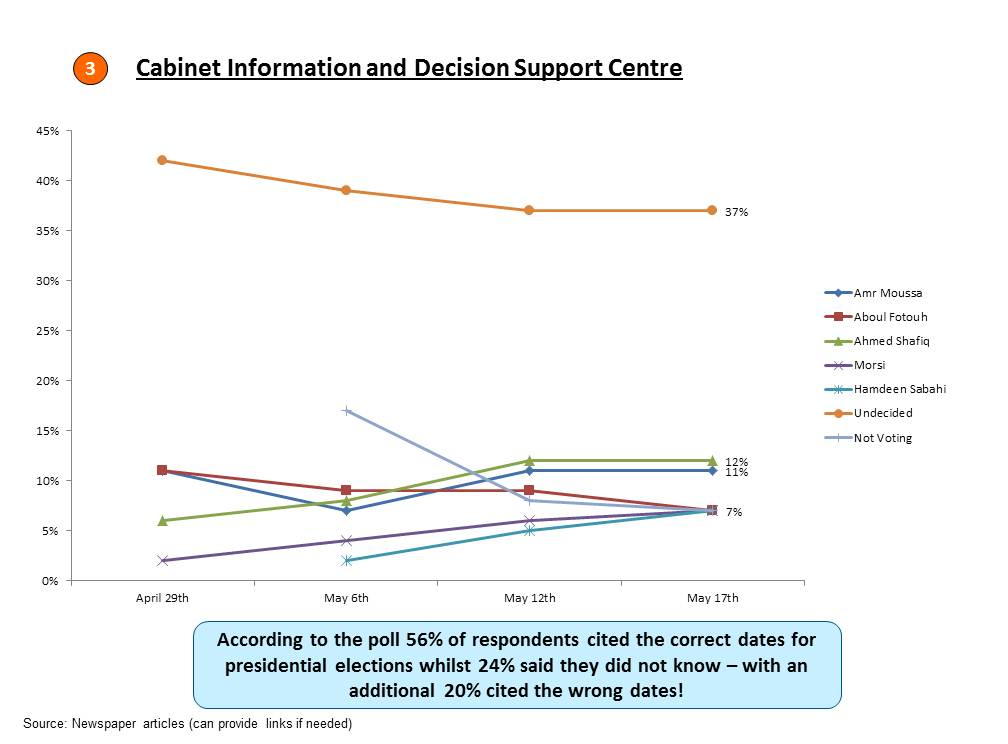 Egypt Cabinet Information Center Polling