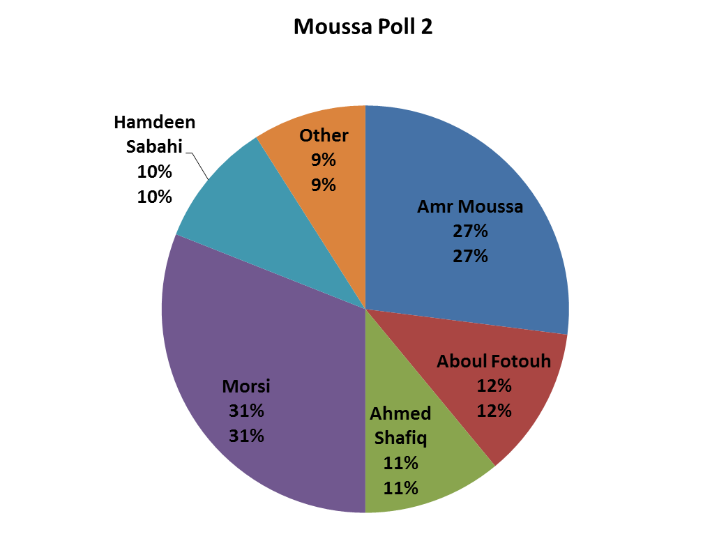 Egypt President Election Polls