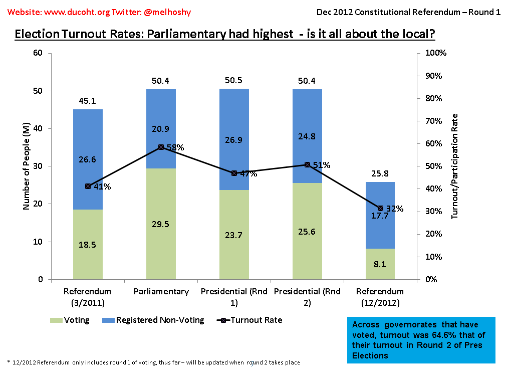 Egypt Referendum Voting Results Morsi Participation Rates