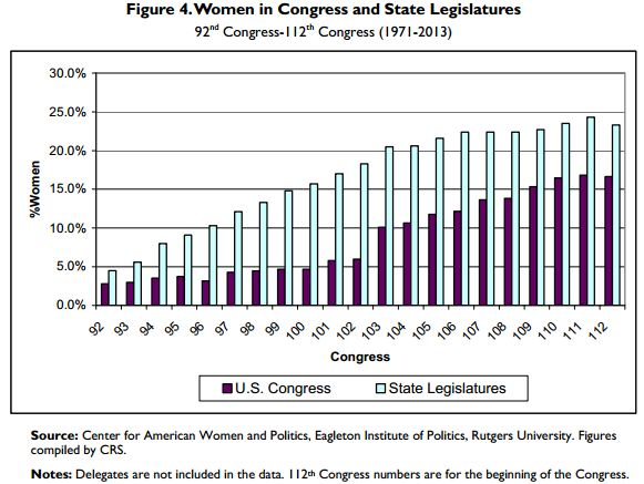 Women in the US Congress over time since 1971-2012
