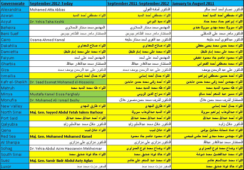 Governors Egypt Full Table List Morsi Brotherhood