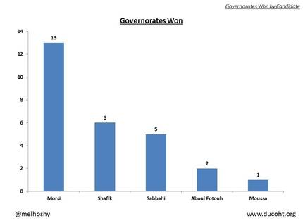 Governorates won by Candidate Egypt President Election