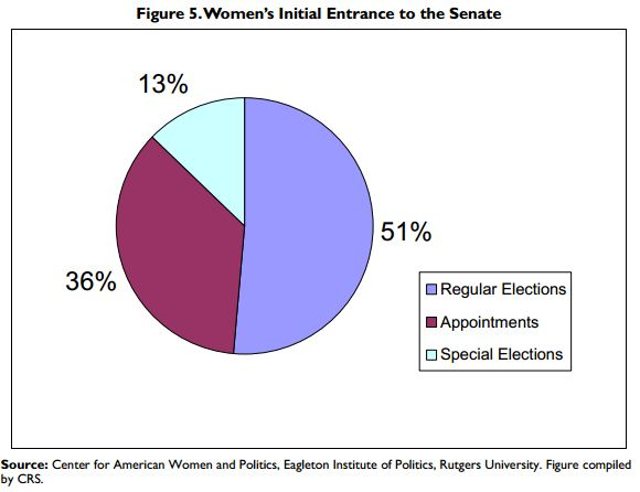 How women enter the senate in the US - elections vs appointments