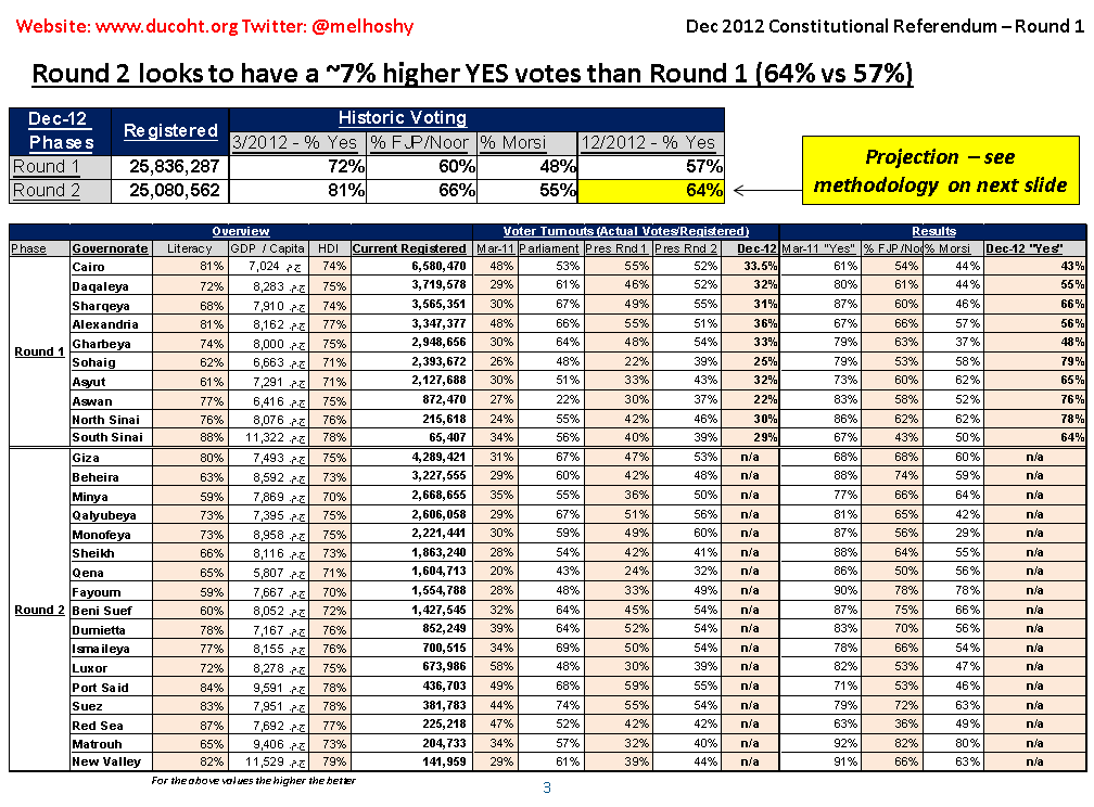 Egypt Referendum Voting Results Morsi